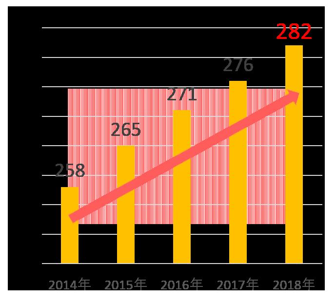 生活介護利用者数の推移